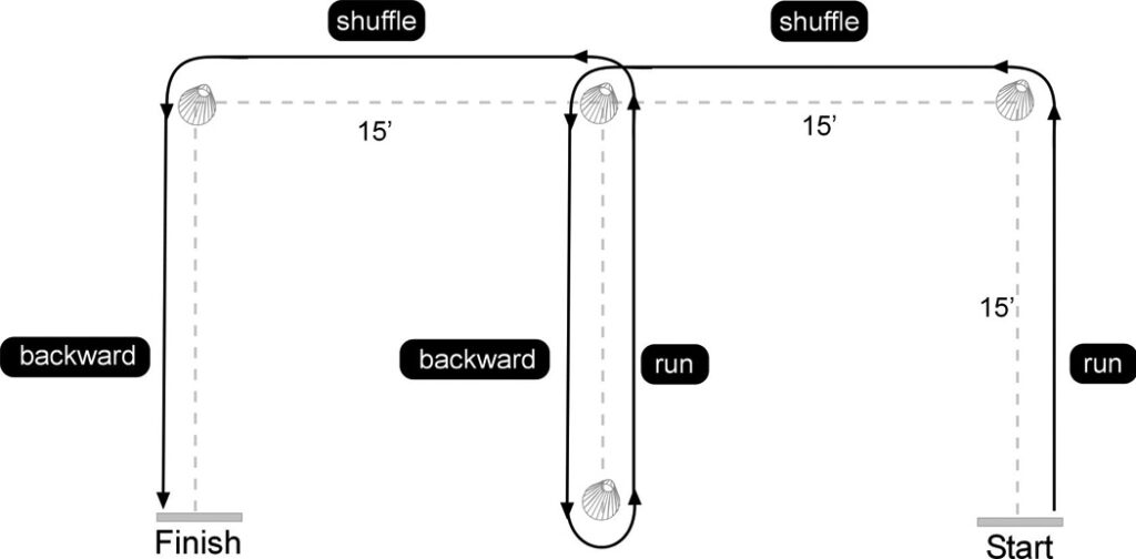 Figure 4: A diagram of the modified agility T-test (MAT). The subject starts at one of the bottom side cones and runs forward 15 meters. The subject makes a perpendicular cut at the cone and shuffles for another 15 meters. At the following cone, the subject runs around it and shuffles back 15 meters. Upon reaching the bottom center cone, the subject runs forward and then when they are back at the center top cone, shuffles for 15 more meters. The subject runs backward 15 meters for the finish. The test starts from one bottom side cone and then the other direction is tested by running the pattern in reverse.